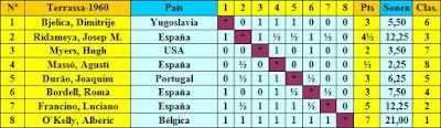 Clasificación final según el sorteo inicial del I Torneo Internacional de Terrassa 1960