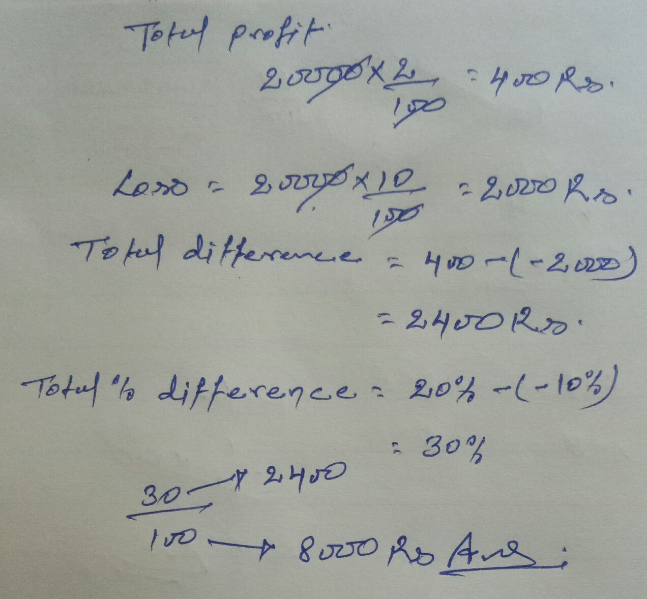 एक व्यक्ति ने एक घोडा तथा एक गाड़ी ₹20000 में खरीदी उसने घोड़े को 20% लाभ पर तथा गाड़ी को 10% हानि पर बेच दिया इस प्रकार से उसे कुल सौदे में 2% का लाभ हुआ घोड़े का क्रय मूल्य कितना है?