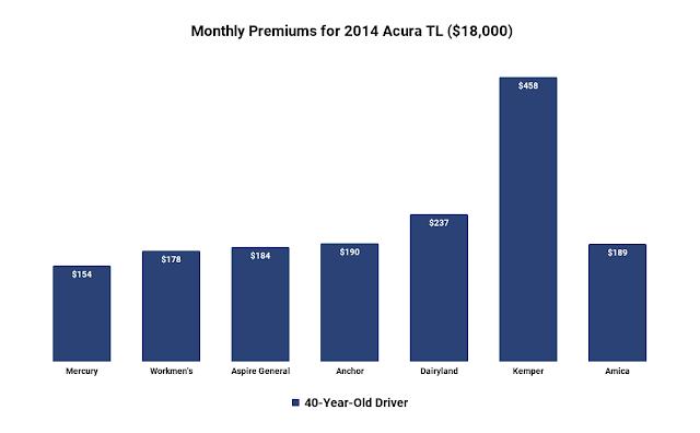 acura tl car insurance cost