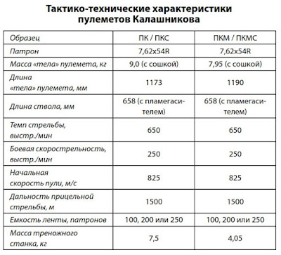 Характеристики ПКС, ПКМ