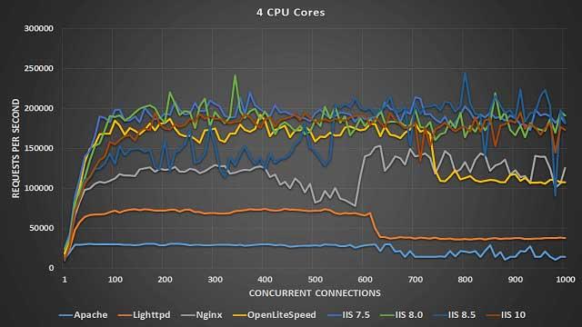 ويندوز سيرفر 2016 مقابل FreeBSD 11.2 مقابل 8 معايير أداء توزيعات لينكس