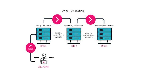 Web Hosting Reviews, Compare Hosting, Web Hosting, Primary DNS, Secondary DNS