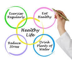 Requirements Of Good Health You Should Not Take for Granted