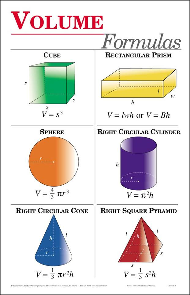 Useful Formulas for all Engineers