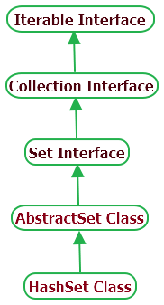 Hashset hierarchy in Java Collection
