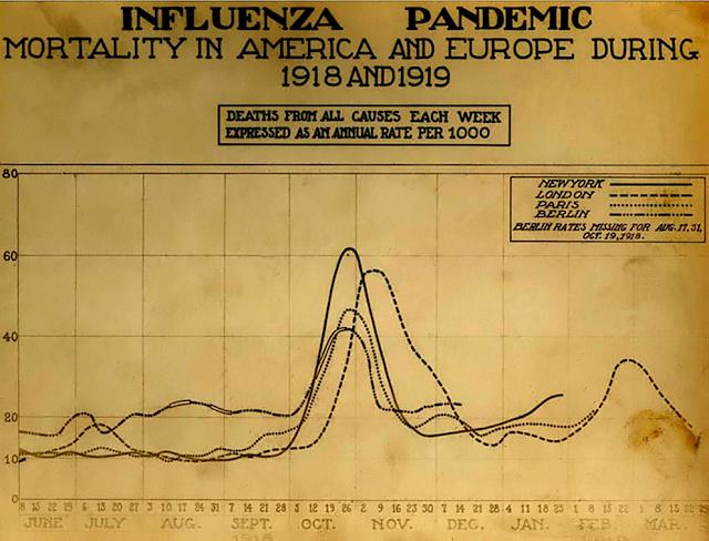西班牙流感期間死亡趨勢圖