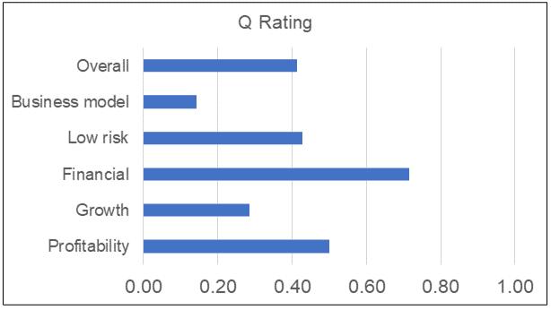 Dayang Q Rating
