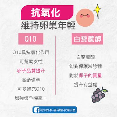 Q10抗氧化維持卵巢年輕、提升卵子品質、高齡備孕營養品