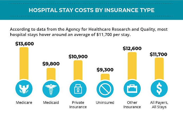 hosptial costs by insurance type