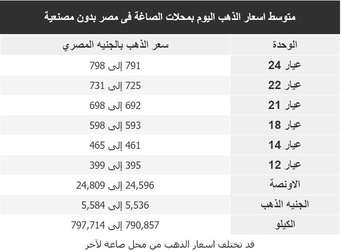 اسعار الذهب اليوم فى مصر Gold الثلاثاء 31 مارس 2020