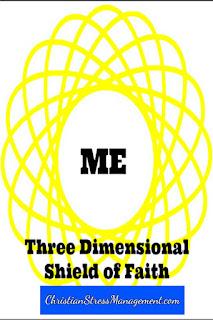 The three dimensional shield of faith