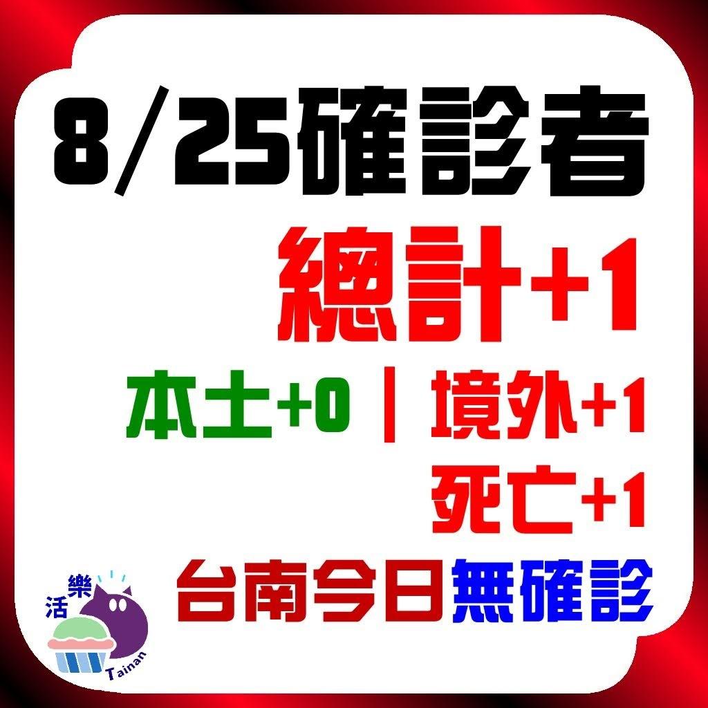CDC公告,今日(8/25)確診:1。本土+0、境外+1、死亡+1。台南今日無確診(+0)(連59天)。
