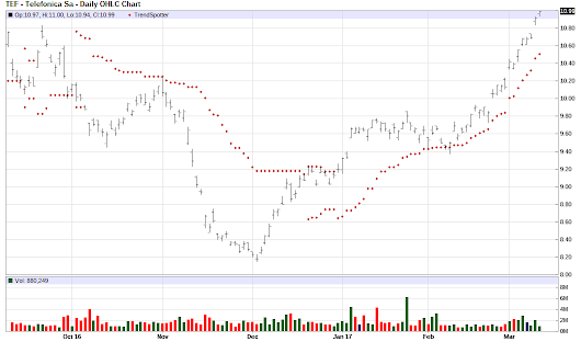 Telefonica SA - Chart of the Day