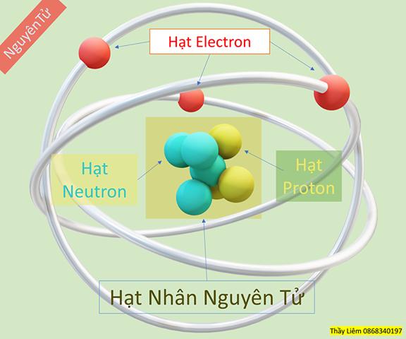 Hóa học lớp 8 - Bài 4 - Nguyên tử là gì ?