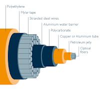 Optical Fiber cable कैसे काम करता है