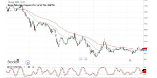 analisa-trading-trend