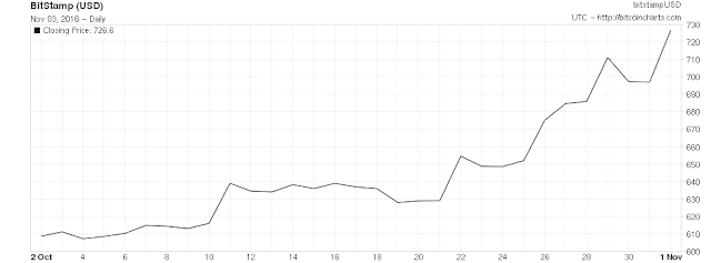 Bitcoin price chart for October 2016