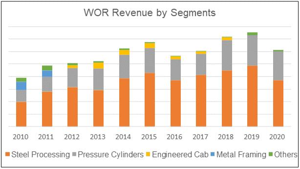 WOR revenue by segment