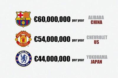 Barcelona dự kiến trở thành đại gia hạng nhất về số tiền nhận được từ nhà tài trợ in tên trên áo đấu.