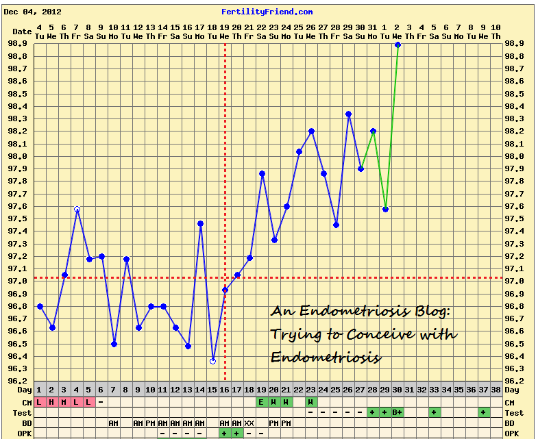 If Your Chart Has An Early Dip It Maybe Implantation And Consistent Raised Basal Body Temperatures A Sign That You Might Be Pregnant Wont