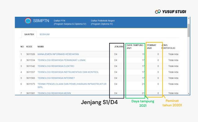 Melihat-Daya-Tampung-dan-Keketan-SBMPTN-2021
