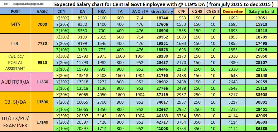 salary chart of newly recruited central govt  employees