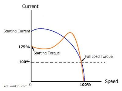Apa itu Arus starting dan Apa Faktor Terjadi Lonjakan Arus?