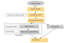 How oracle select statement work internally