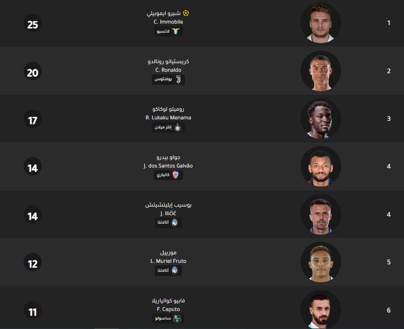 جدول ترتيب هدافي الدوري الإيطالي اليوم بتاريخ 12-2-2020
