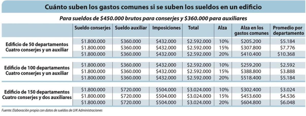 Cuánto suben los gastos comunes si les arreglan el sueldo a los conserjes