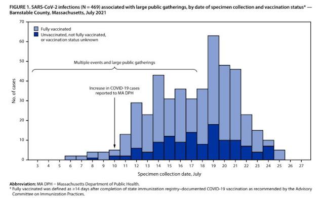 USA: In Massachusetts il 74% dei malati COVID-19 è vaccinato completamente