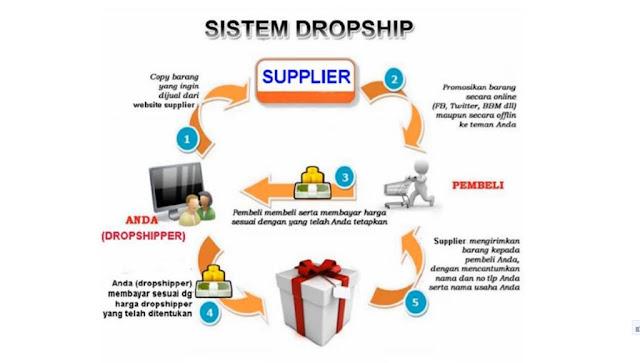 cara bisnis tanpa modal, cara bisnis dropship