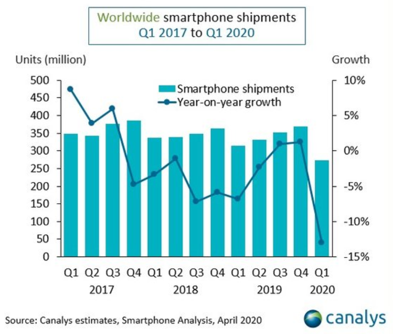 COVID-19 Pandemic Effect Global Smartphone Sales, Q1 2020 Smartphone Sales Worldwide
