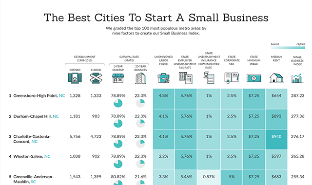 Where are the best places to start a business in the U.S.? #infographic