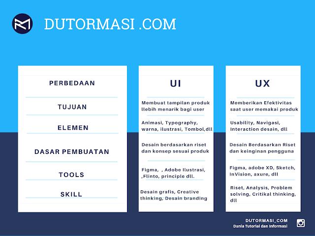 Perbedaan, Tujuan, Elemen, Tools , dan skill yang dibutuhkan dalam UI / UX