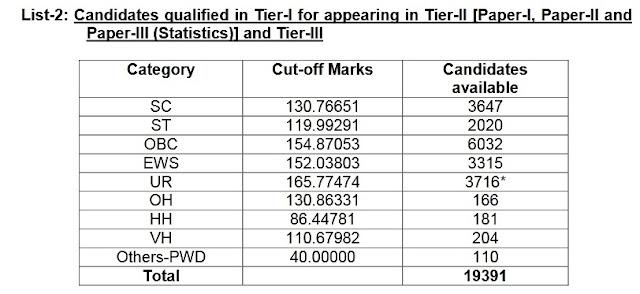 SSC CGL Tier-I Result 2020