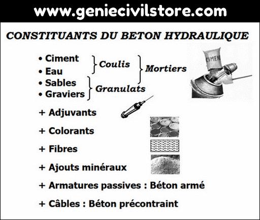 Constituants du Béton Hydraulique