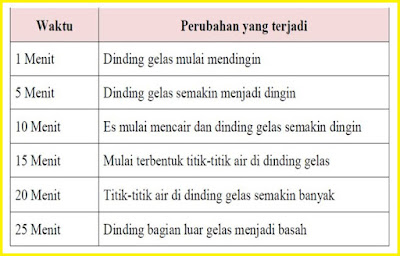 Kunci Jawaban Tematik Kelas 5 Tema 7 halaman 195