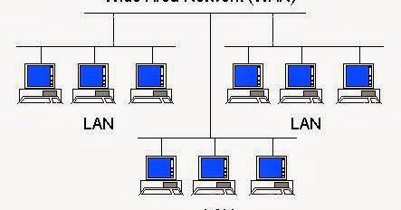 Sebutkan Dan Jelaskan Jenis Jenis Jaringan Komputer ...