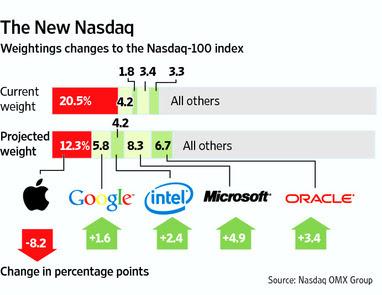 NASDAQ to Rebalance Nasdaq-100 to Rely Less on Apple (AAPL)