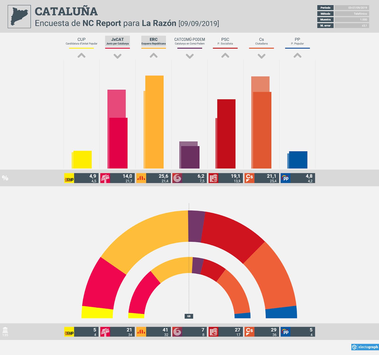 Gráfico de la encuesta para elecciones autonómicas en Cataluña realizada por NC Report para La Razón, 9 de septiembre de 2019