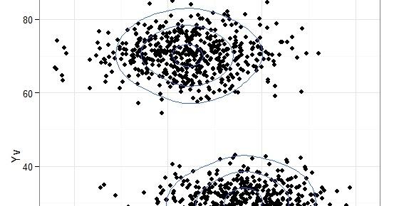 R graph gallery: RG#104: 2d density plots