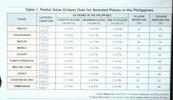 partial solar eclipse Philippines June 21