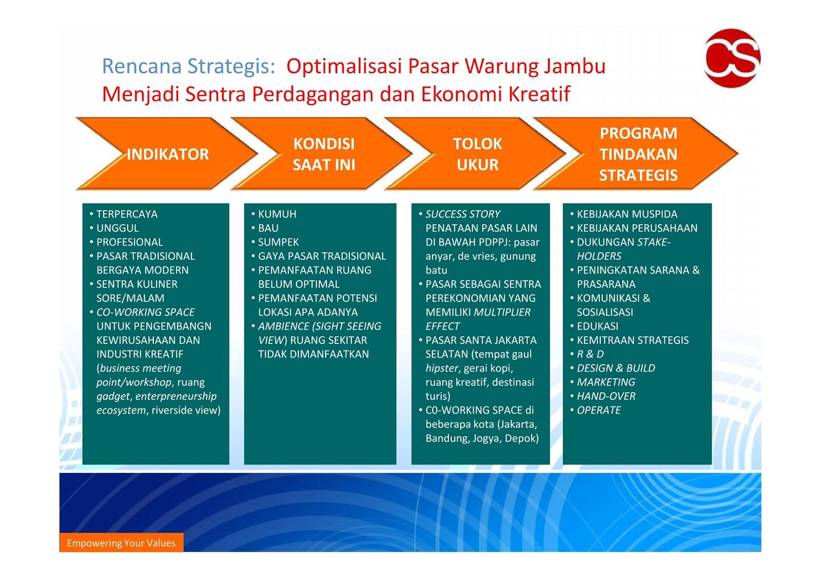 Pentingnya Strategi Efektif Untuk Membangun Persaingan Bisnis