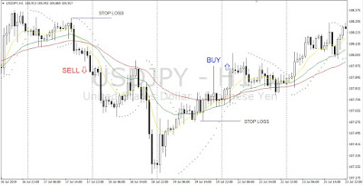Forex Trend Following System with Moving Averages
