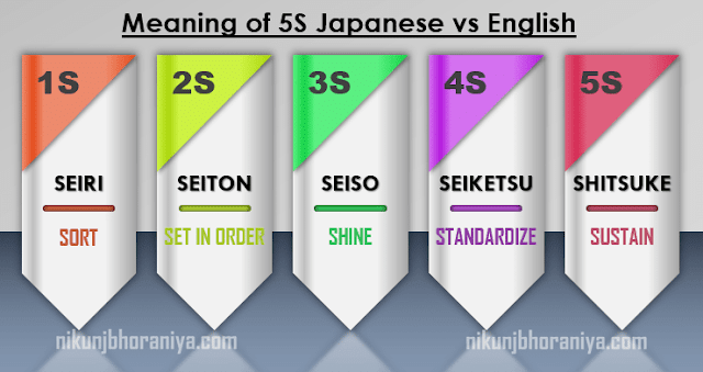Meaning of 5S
