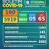 Boletim COVID-19: Confira a atualização deste sábado (17) para os casos de coronavírus em Alagoinhas