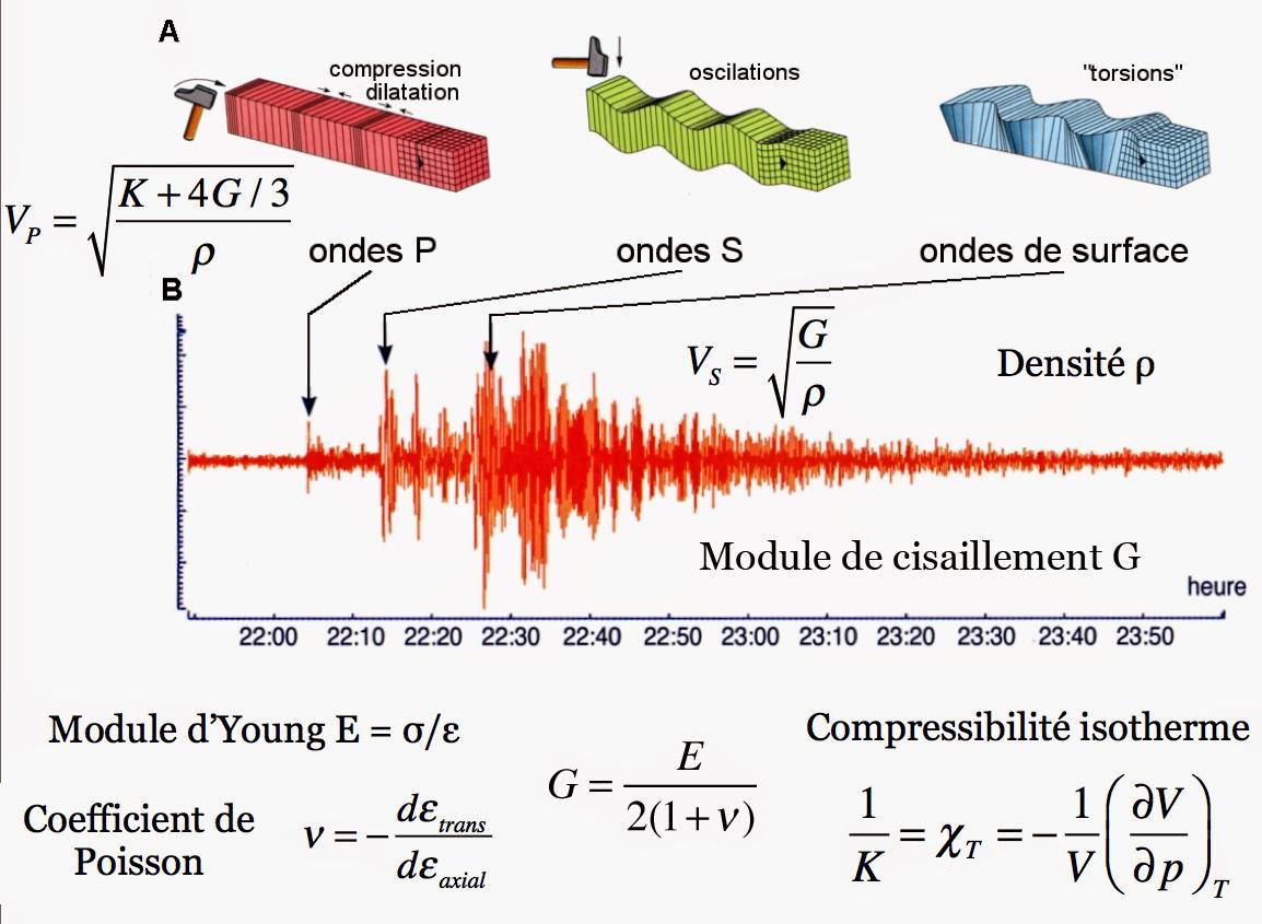 Ondes sismiques pr marc henry - Le sel et les ondes negatives ...
