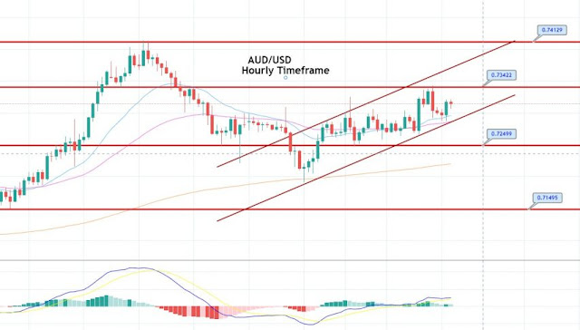 Aud/Usd cut rates