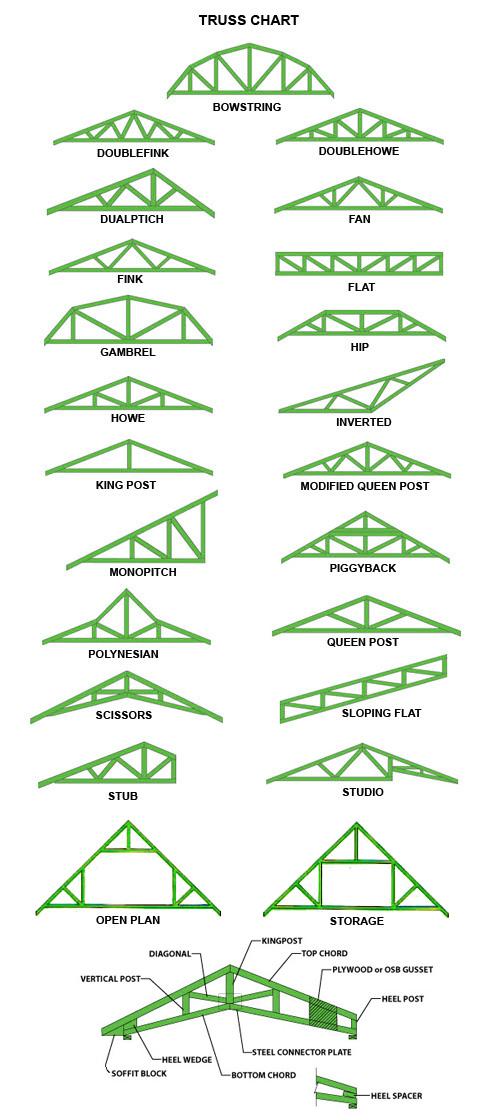 Jenis Bentuk Baja Ringan Ragam Rangka Atap Kuda